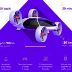 Российский стартап Bartini показал проект летающего такси.